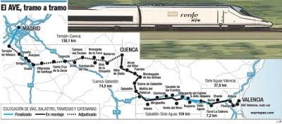 Mapa Ave Valencia