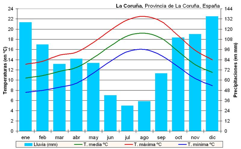 Clima de A Coruña