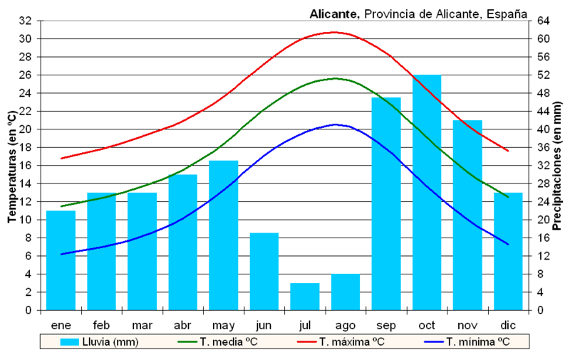 Clima de Alicante