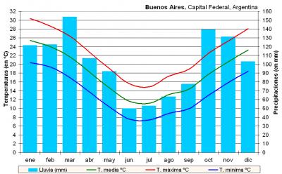 Clima de Buenos Aires