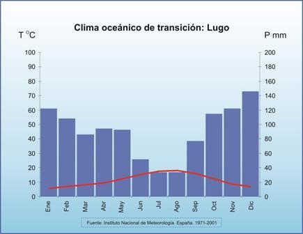 Clima de Lugo