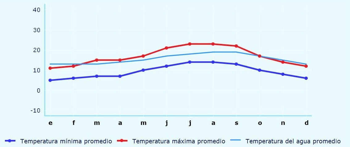 Clima, Pontevedra