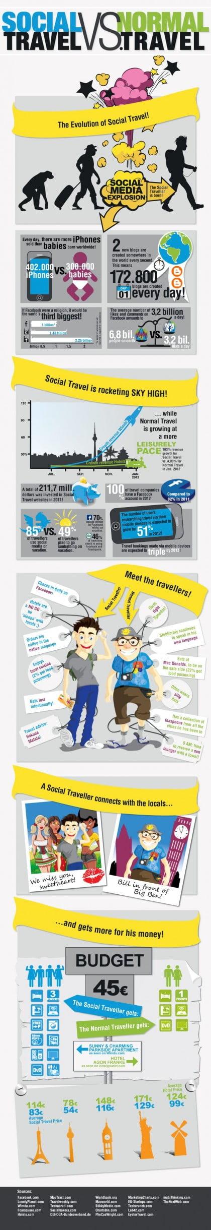 Descubre la tendencia en Social Travel!