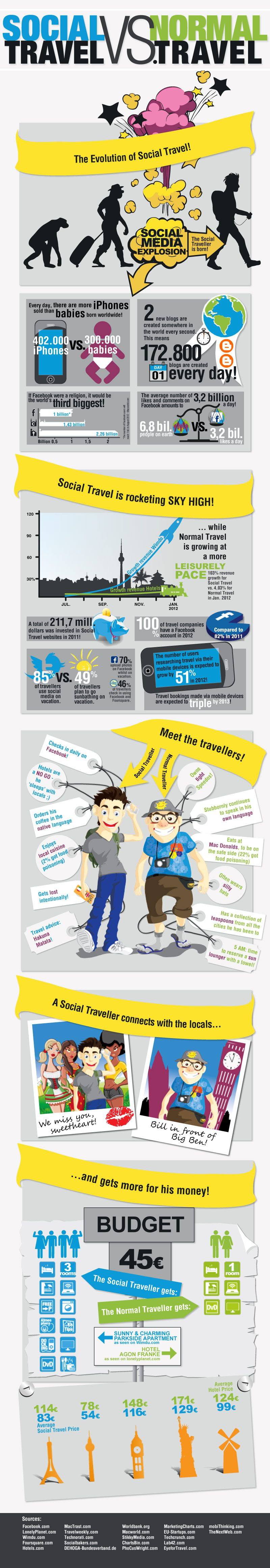 Descubre la tendencia en Social Travel!