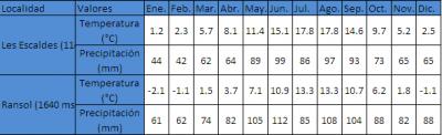 Tabla de temperaturas en Andorra