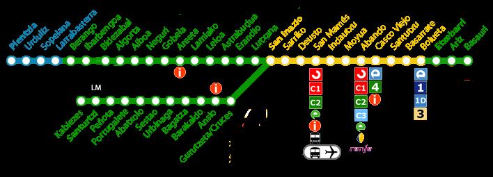 Tarifas del metro de Bilbao