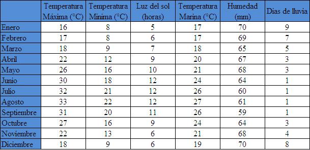 Temperaturas en Chipre